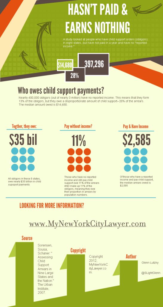 Child Support Arrears infographic