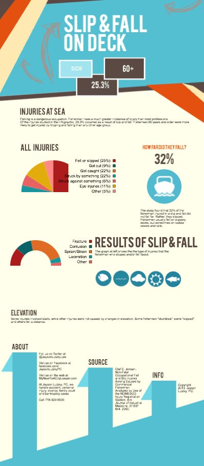 slip fall accident infographic